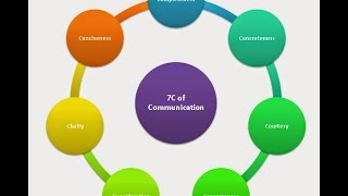 the seven c s of effective communication