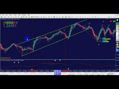 Forex Trading Strategies and