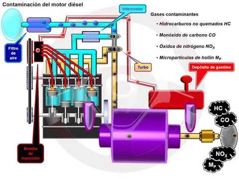 Filtro partículas FAP en el motor diésel (1/6)