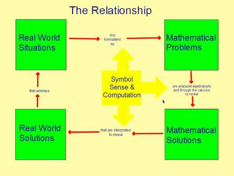 relationship beetween science and mathematics