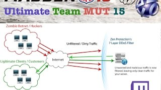 I Got Ddos On Twitch, What Is Ddos?   Madden 15 Ultimate Team   Mut 15