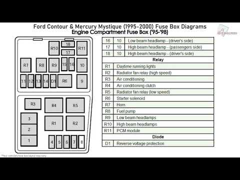 ford contour & mercury mystique (1995-2000) fuse box diagrams ...  youtube
