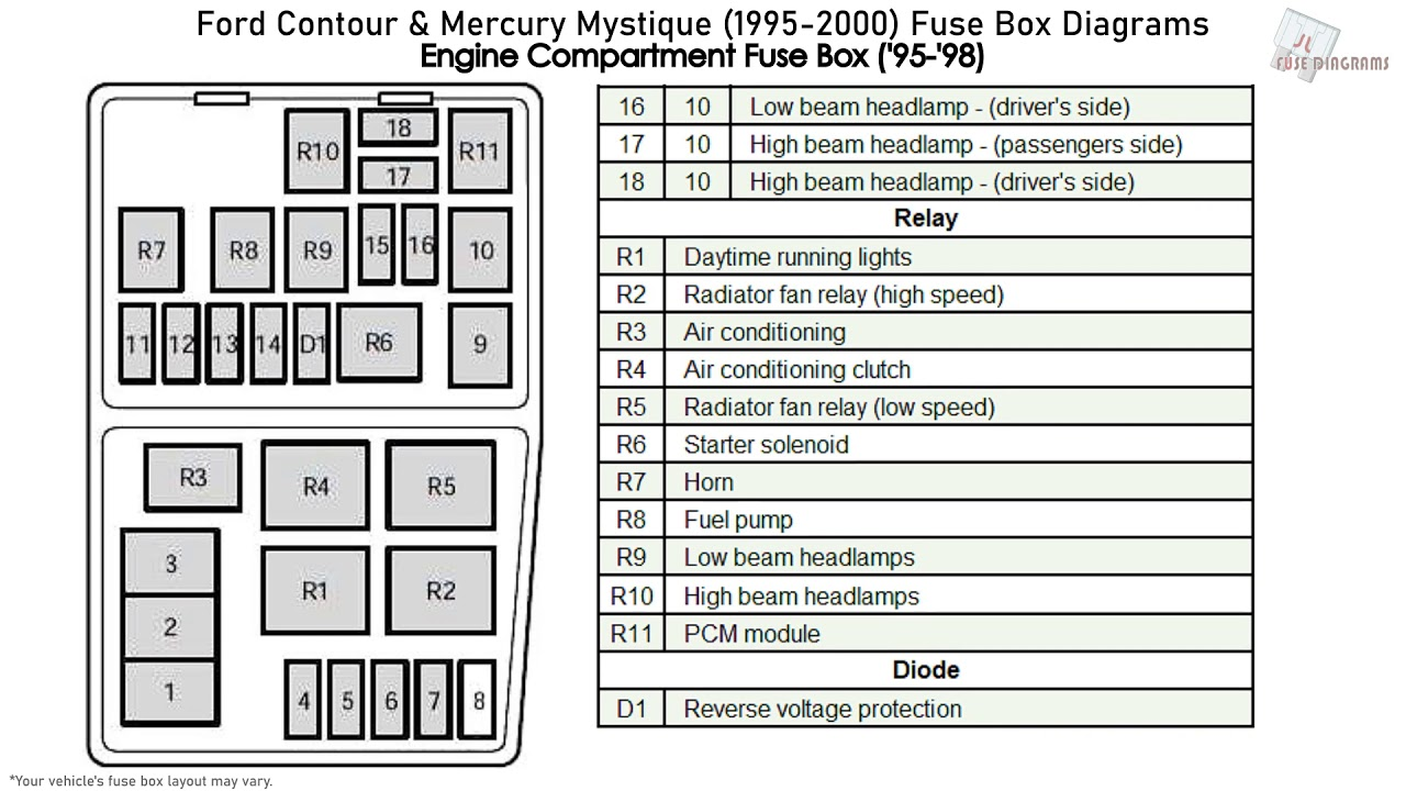 Ford Contour & Mercury Mystique (1995-2000) Fuse Box Diagrams - YouTubeYouTube