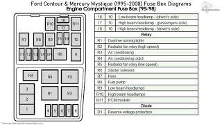 Ford Contour & Mercury Mystique (1995-2000) Fuse Box Diagrams - YouTube | 1998 Mercury Mystique Fuse Box Location |  | YouTube