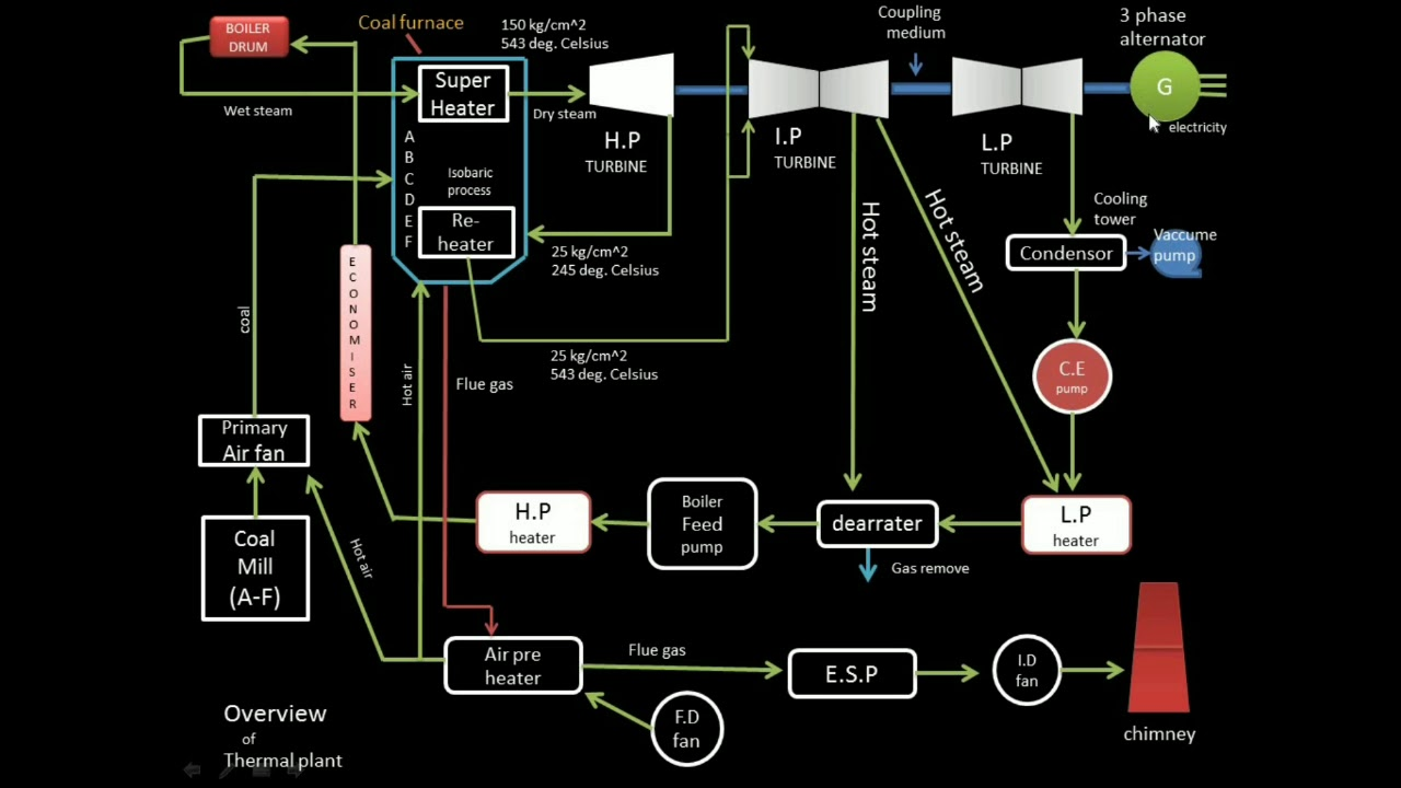 thermal power plant overview diagram overview of thermal power plant youtube  overview of thermal power plant youtube