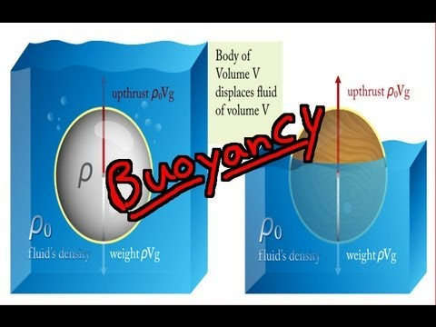 Buoyancy - What is Arc...