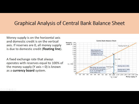 International Macroeconomics CH9– Exchange Rate Crises, Feenstra (Part 1)