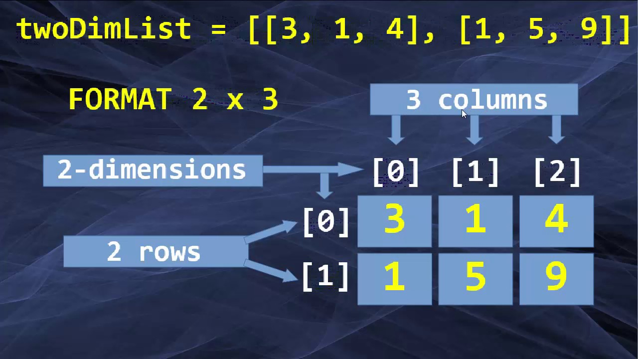 Two-dimensional Lists in Python Language | Multi-dimensional Lists in Python