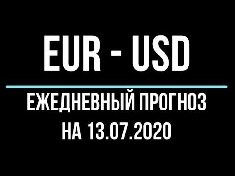 график евро доллар