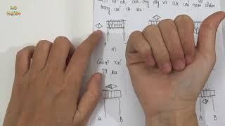 [ Vật Lí 9 ] Ôn tập học kì 1 - Quy tắc nắm tay phải