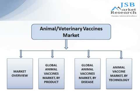 jsb market research veterinary vaccines and