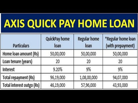 Axis Home Loan Quick Pay In Hindi