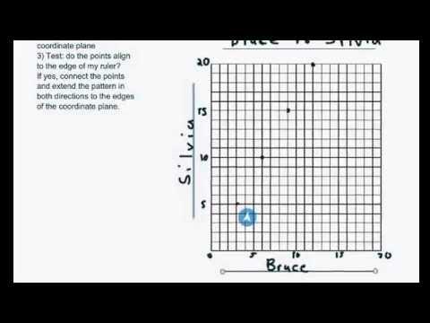 Module 1 Mid Module Test Review Tour