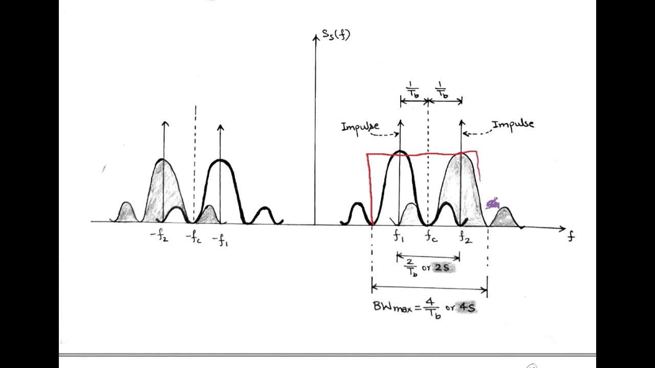 LECT-46: FSK - Signal Constellation diagram , PSD & Transmission Bandwidth