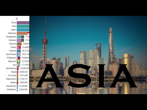 Asia Population Growth (1950 - 2100) | Top 20 Countries