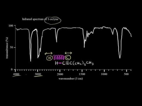 Introduction to infrared spectroscopy | Spectroscopy | Organic chemistry | Khan Academy