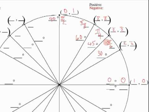How to fill out the Unit Circle and easily reproduce it. - YouTube