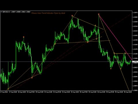 Forex strategy purely from trendlines