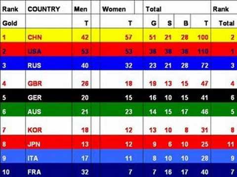 "Bejing Olympics Medal Table ""Final"""