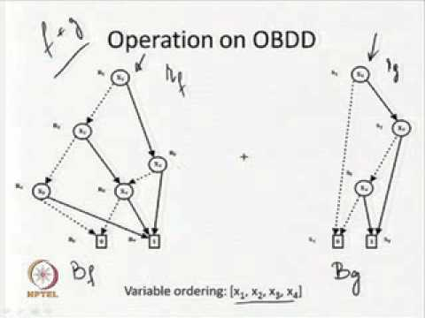 Mod 06 Lec 03 Operation On Ordered Binary Decision Diagram Youtube