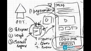Интернет Магазин - Схематичный план запуска маленького бизнеса