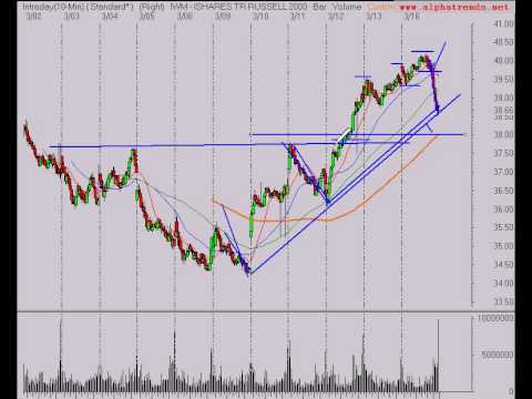 Stock Market Trend Analysis 3/16/09