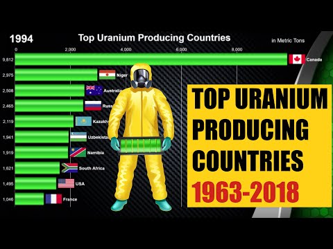 Top 10 Largest Uranium Producing Countries (1963-2018)