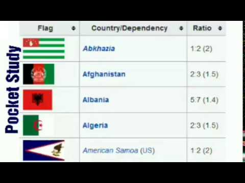 National  Flag Breadth and length Ratio of different countries
