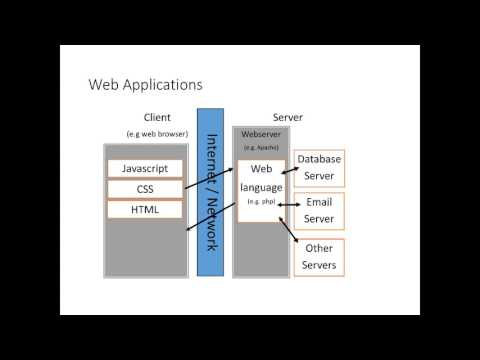 Web Application Concepts