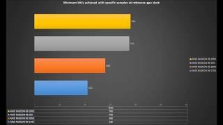 LITECOIN ( LTC ) mining performance of AMD RADEON R9 series - R9 270X / R9 280X / R9 290 / R9 290X