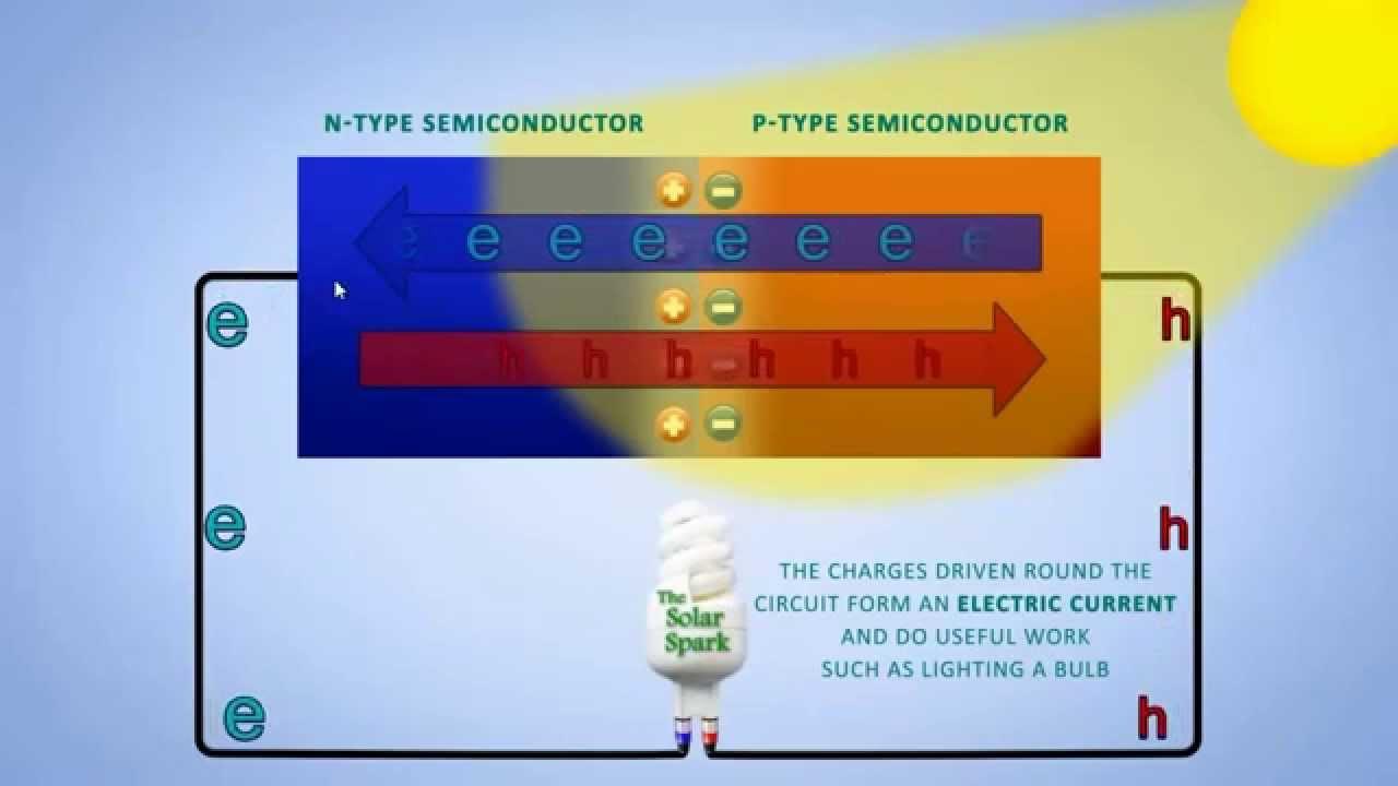 دورة الالكترونيات العملية: أشباه الموصلات Semiconductors