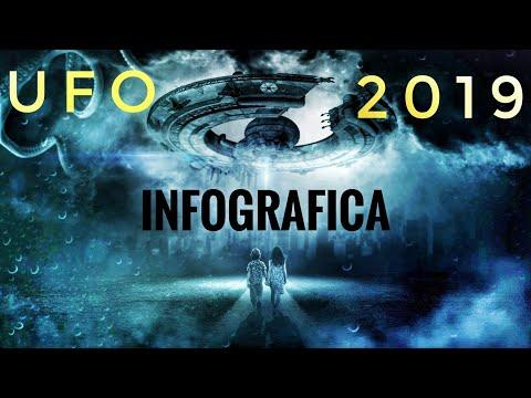 UFO 2019: INFOGRAFICA
