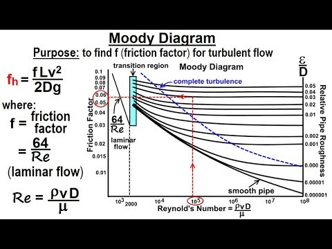 Physics: Fluid Dynamics: Bernoulli's & Flow in Pipes (6 of