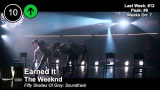 Top 25 - Billboard Hip-Hop/R&B Songs | Week of February 21, 2015