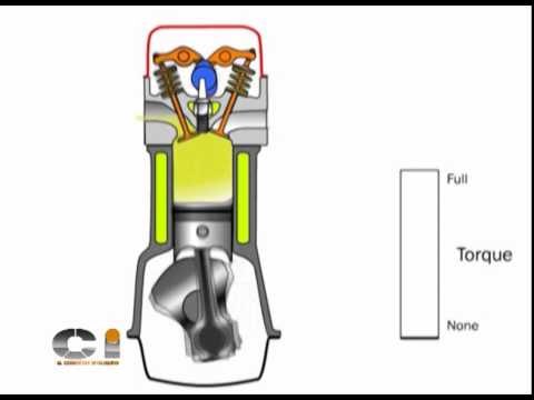 Física del motor. El Torque o Par Motor