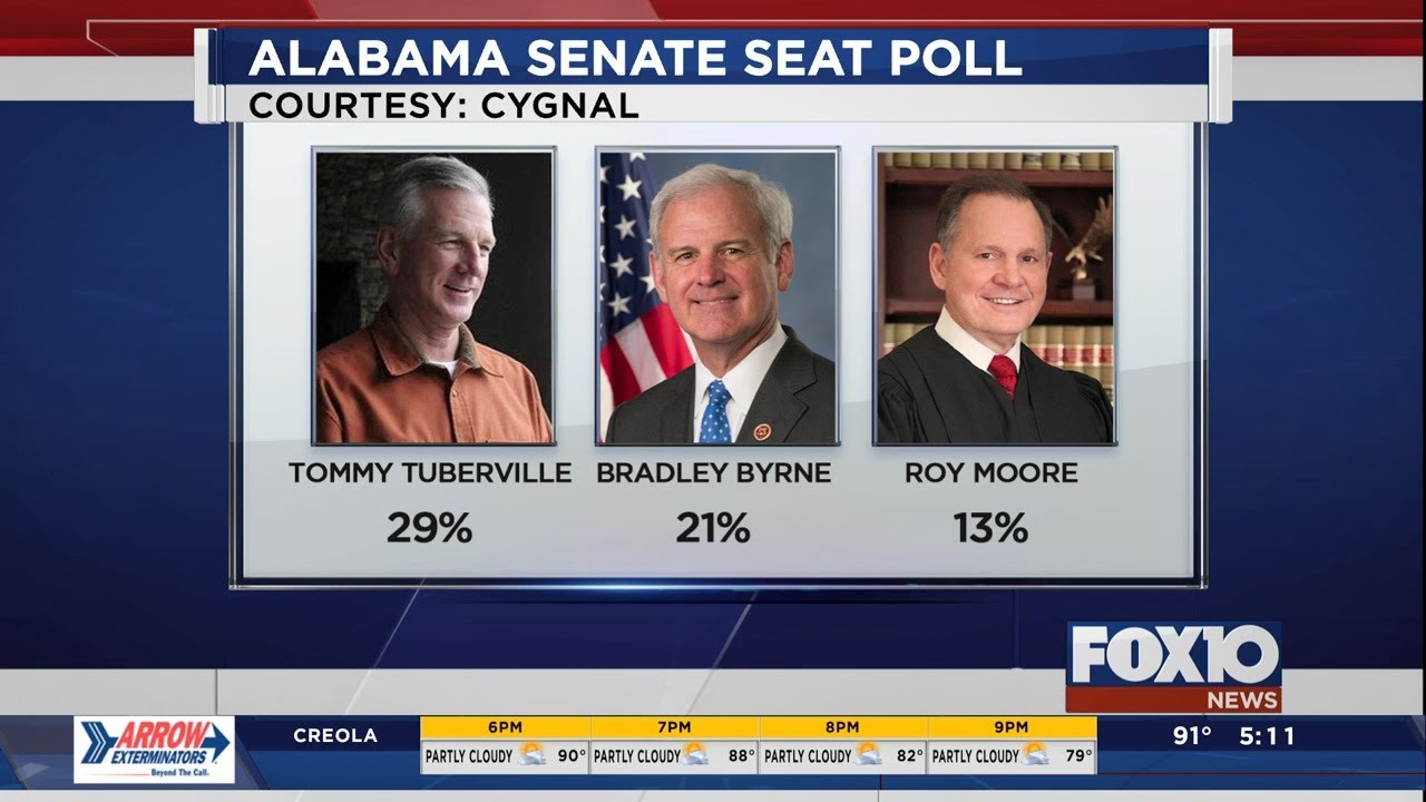 Former Auburn coach Tommy Tuberville headed for runoff in ...