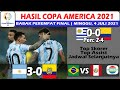 Hasil Copa America 2021 Hari Ini ~ Argentina vs Ekuador ~ Uruguay vs Colombia ~ Perempat Final