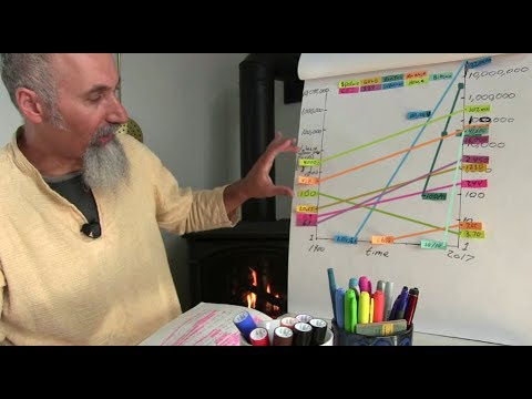 Personal Finance: Currency, Money, Economy, P2: Gold, S&P, Superman, Income, Bitcoin [ASMR MATH]