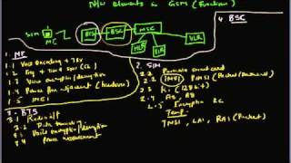 GSM Network Elements - Part 1