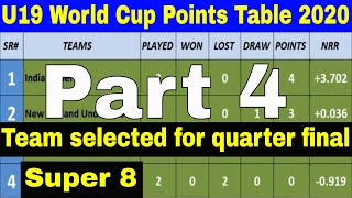 ICC Under 19 Cricket World Cup Points Table 2020 (Part 4  22/01/2020)