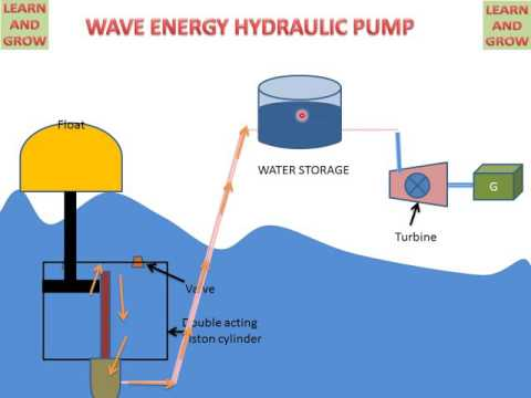 !! WAVE ENERGY HYDRAULIC PUMP ! LEARN AND GROW