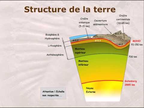 MOOC Géologie t1.2 : Structure de la terre