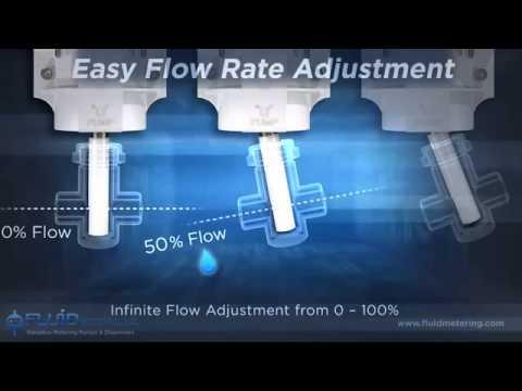3D Technical Pump Animation   How FMI Valveless Metering Pumps work