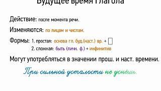 Будущее время глагола (7 класс, видеоурок-презентация)