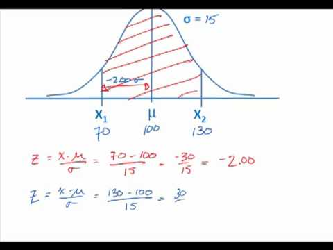 Normal Distribution  Z-scores - YouTube