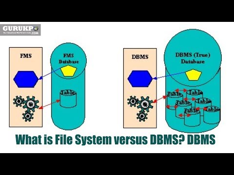 db vs file system Hi, i'm designing a database for a system that requires access to binary objects  such as documents, images, videos or sound these binaries.