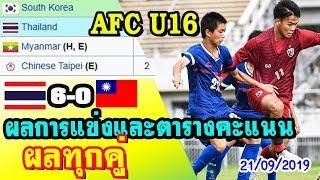 สรุปผลการแข่งขันและตารางคะแนนทุกคู่ หลังไทย 6-0 ไชนิสไทเป -AFC U16 2020 รอบคัดเลือก