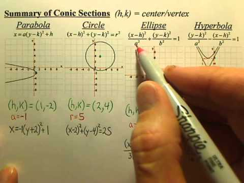 Summary Of Conic Sections
