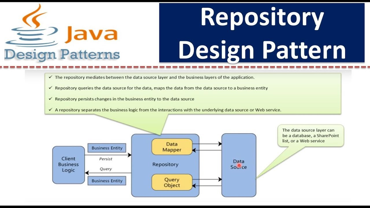 Repository Pattern C Custom Design Ideas