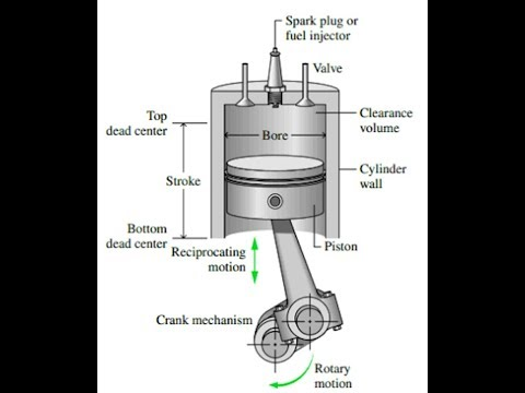 Why Cut-off Ratio in Diesel Cycle ?